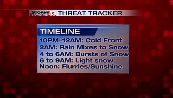 Our Threat Tracker has a look at the timeline with this storm.